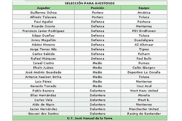 lista seleccion: