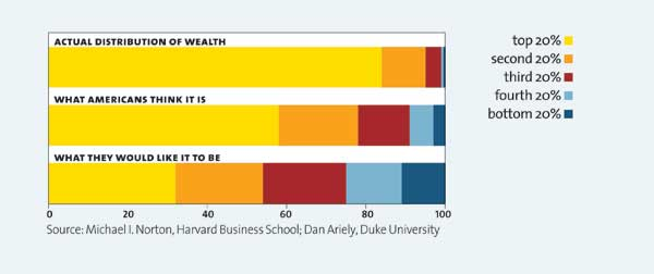 Chart showing US attitudes on wealth inequality