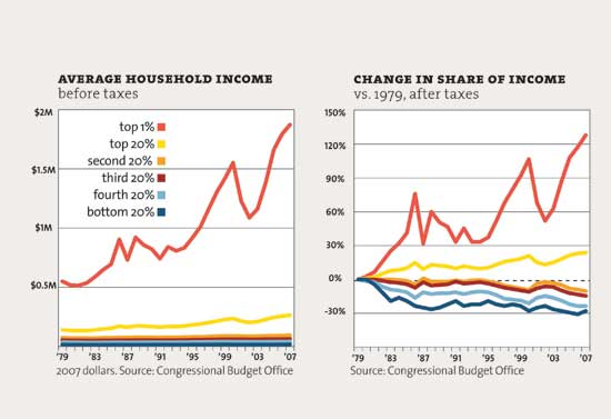 Wealth share chart