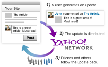 Referral traffic diagram showing how a user-generated update is distributed on the Yahoo! Network as well as on a third-party site