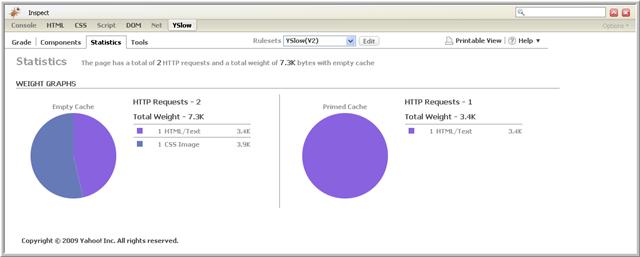 Vista de estadísticas de análisis de datos YSlow