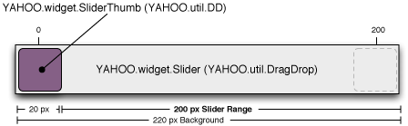 Slider Layout Visual