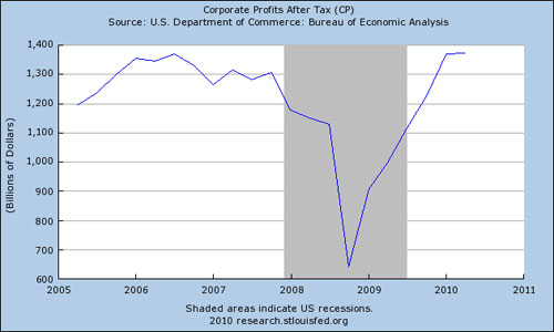 CorporateProfits.jpg