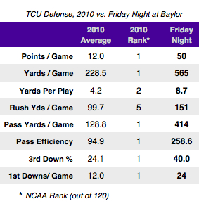 And just like that, TCU's defense has no clothes