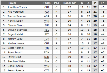 Who are the NHL's best road scorers?