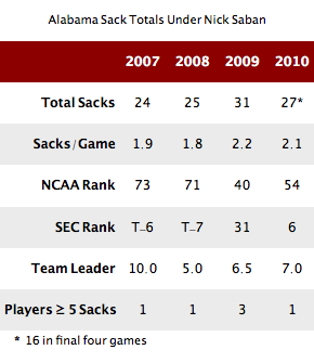 Alabama may be close to the perfect defense. But about that pass rush…