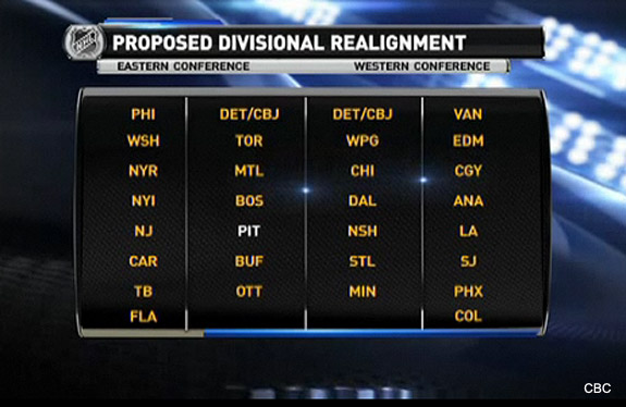 NHL realignment could result in four divisions, angry Penguins