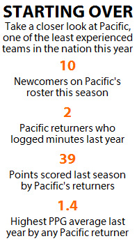 There's rebuilding, and then there's the challenge Pacific faces