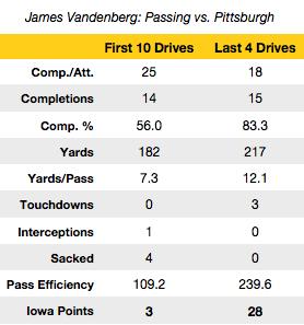James Vandenberg's perfect fourth quarter saves Iowa's September
