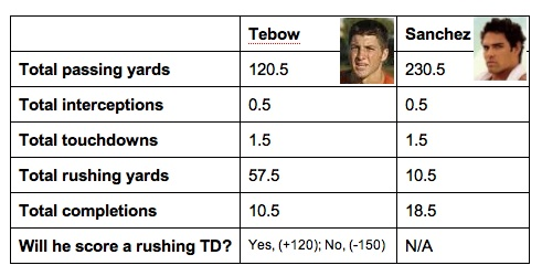 How many completions will Tim Tebow have on Thursday night?