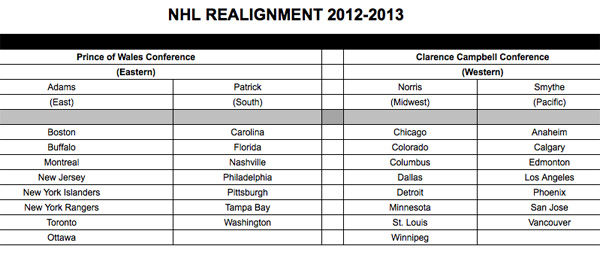 Extreme realignment scenarios for the National Hockey League