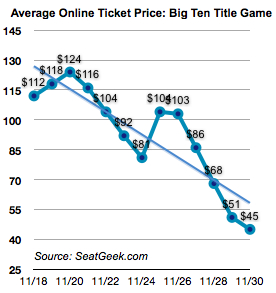 If no one is paying fans to watch the Big Ten title game, fans aren't paying to watch it, either