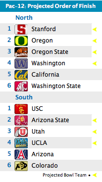 Pac-12 Forecast: Stanford takes one for the team