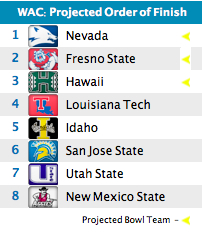 WAC Forecast: Nevada goes out on top