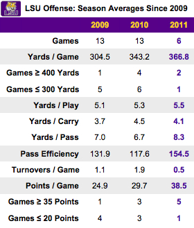 If LSU has an offense now, too, that is really unfair