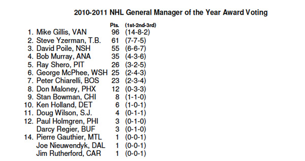 How Corey Perry won the Hart, and other revealing vote totals