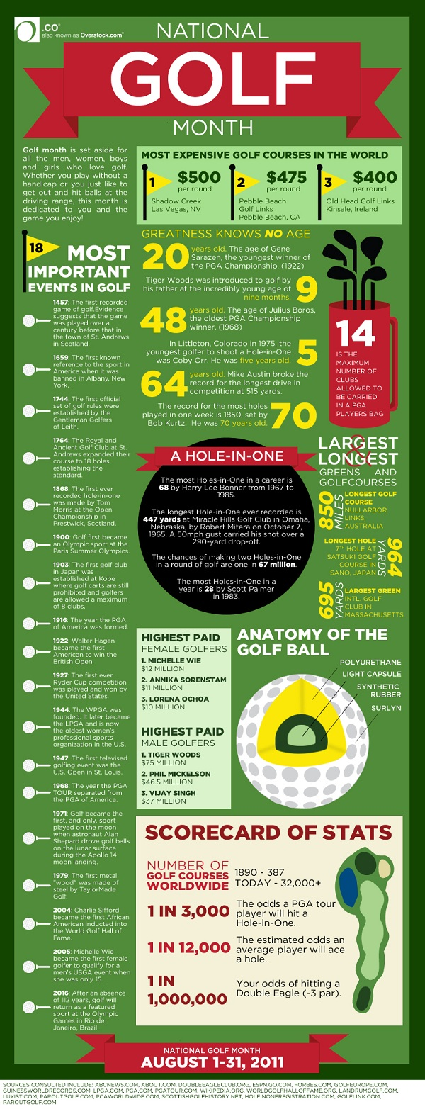 It's National Golf Month! Learn all the trivia you need to know right here!