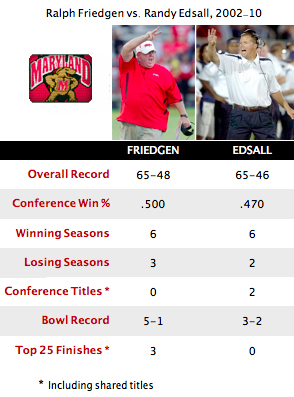Debriefing: The more things change at Maryland, the more they stay the same