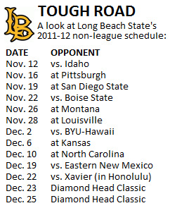 Long Beach State aims to parlay tough schedule into at-large bid