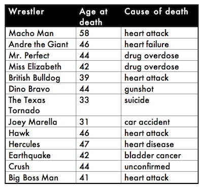 Over 25 percent of the performers from Wrestlemania VII have died