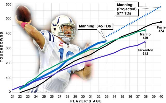 Manning chart