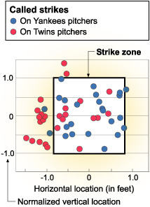 Called strikes chart