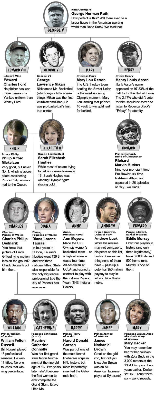 sports family tree