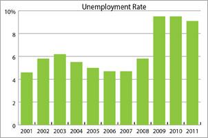 unemployment_rate/