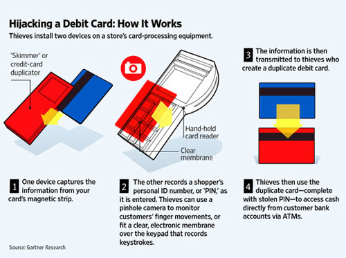 How debit card skimming works