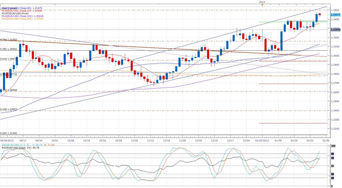 France_FinMin_Moscovici_Says_75_Tax_is_Still_Necessary_body_eurusd_daily_chart.png, Forex News: France FinMin Moscovici Says 75% Tax is Still Necessar...