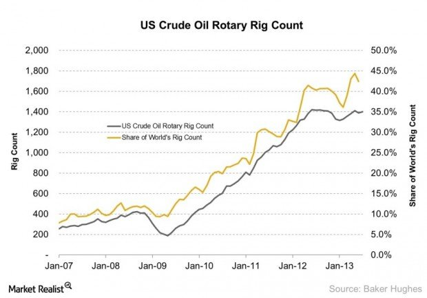 US Crude Oil Rotary Rig Count 2013-08-01