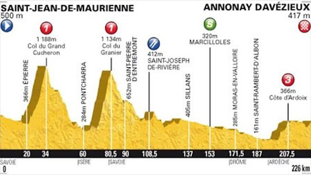2012 Tour de France Profil Etape 12