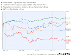 WIN Total Return Price Chart