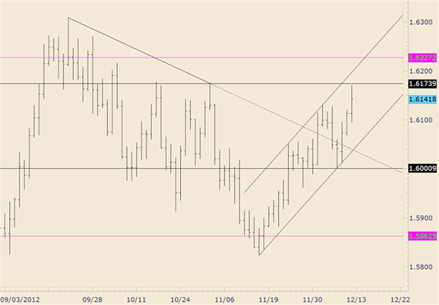 FOREX_Analysis_GBPUSD_Longs_Rejected_Shy_of_16174_body_gbpusd.png, FOREX Analysis: GBP/USD Longs Rejected Shy of 16174