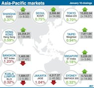 Closing levels for Tokyo, Sydney and Seoul stock markets on Thursday. Asian markets climbed on Thursday after China released better-than-expected trade data that provide further evidence the world's number two economy has emerged from a drawn-out slumber