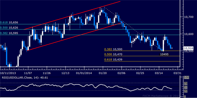 Forex-US-Dollar-Locked-in-a-Familiar-Range-Oil-Rebounds-as-Expected_body_Picture_5.png, Forex: US Dollar Retreats to Chart Support, Gold May Fall Furt...