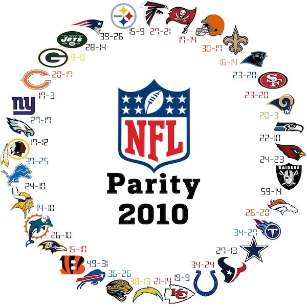 NFL parity in one ...