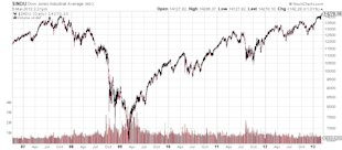 What the Dow Jones Industrial Average Reaching a New High Really Means image INDU Dow Jones Industrial Average stock market chart
