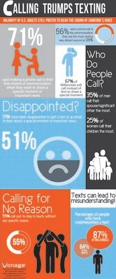 New Survey Reveals Majority of Adults Call More Than Text