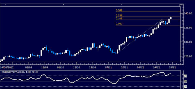Forex_Analysis_GBPJPY_Classic_Technical_Report_12.24.2012_body_Picture_1.png, Forex Analysis: GBP/JPY Classic Technical Report 12.24.2012