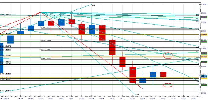 PT_stopping_point_yen_body_Picture_3.png, Price & Time: In Search of the Next Cyclical Stopping Point in USD/JPY