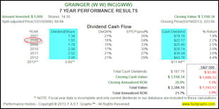 Why Accomplished Dividend Growth Investors Can Ignore Price Volatility image GWW2