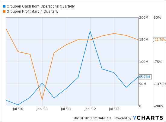 GRPN Cash from Operations Quarterly Chart