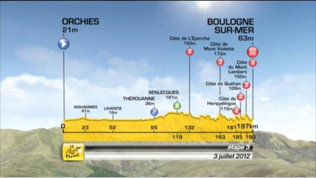 Tour de France stage three preview