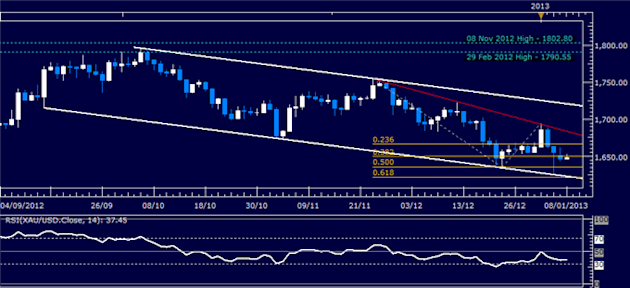 Commodities_Crude_Oil_Rebound_May_Falter_as_Earnings_Enter_Spotlight_body_Picture_3.png, Commodities: Crude Oil Rebound May Falter as Earnings Enter S...