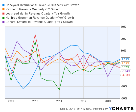 HON Revenue Quarterly YoY Growth Chart