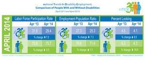 Jobs Report Suggests People With Disabilities Left Behind in April Surge