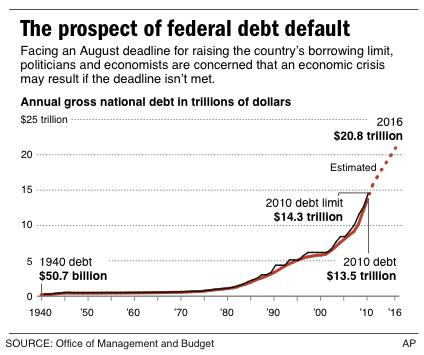 Graphic charts the gross national debt from 1940 to projected figures for