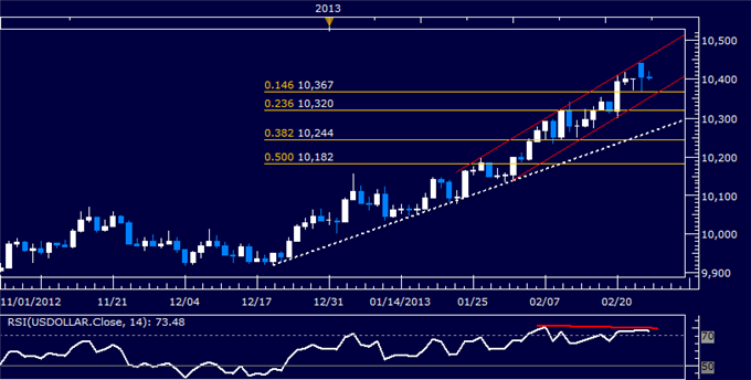 Forex_US_Dollar_Technical_Analysis_02.26.2013_body_Picture_5.png, US Dollar Technical Analysis 02.26.2013