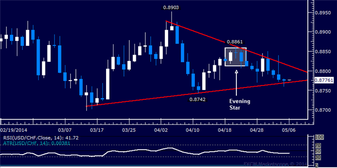 dailyclassics_usd-chf_body_Picture_11.png, USD/CHF Technical Analysis – Selloff Slows Below 0.88 Mark